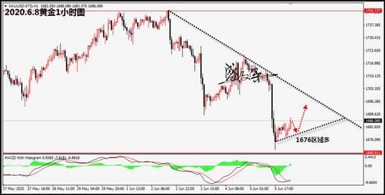 盛文冰:黄金遭遇回调支撑,本周关注美联储利率决议