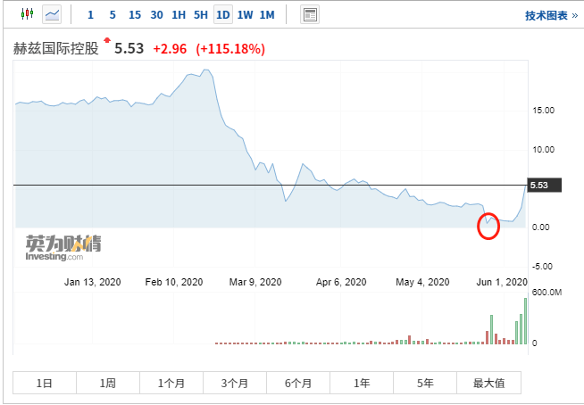 美国散户也爱炒重组题材!赫兹等破产股近日暴涨