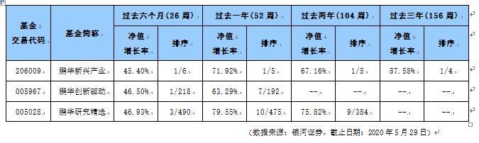 鹏华新兴产业获银河证券三年、五年双五星评级