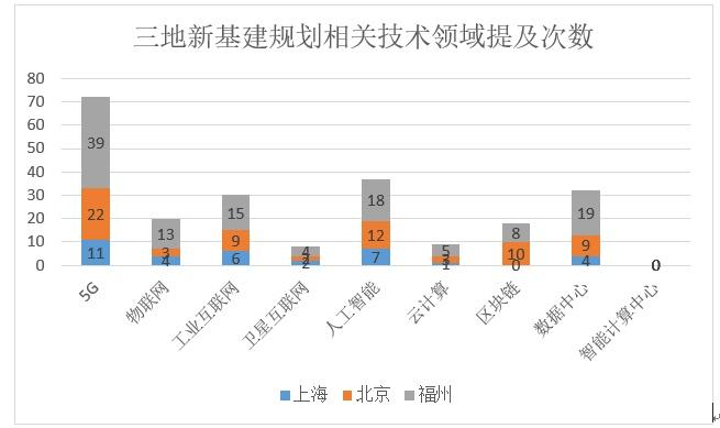 北京、上海、福州新基建三年规划比较: 区块链地位、作用大不同