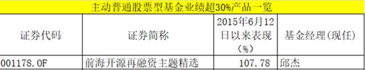 统计、制图:中国基金报