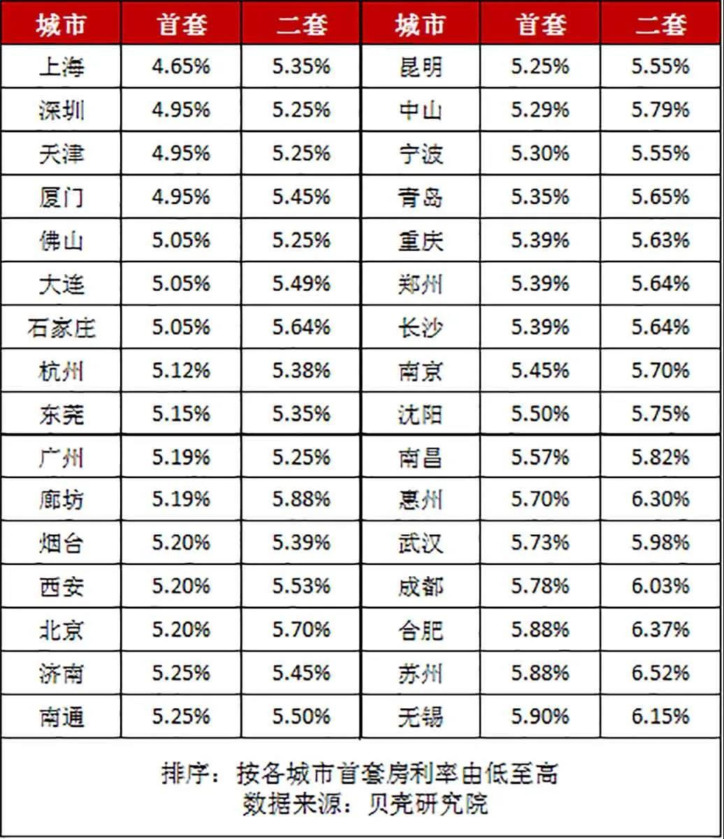 质造・盘点 | 房贷利率创18个月新低 北京总价300万以下新房看这里