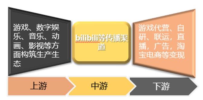 B站—Z世代二次元帝国,能否维持目前良好态势