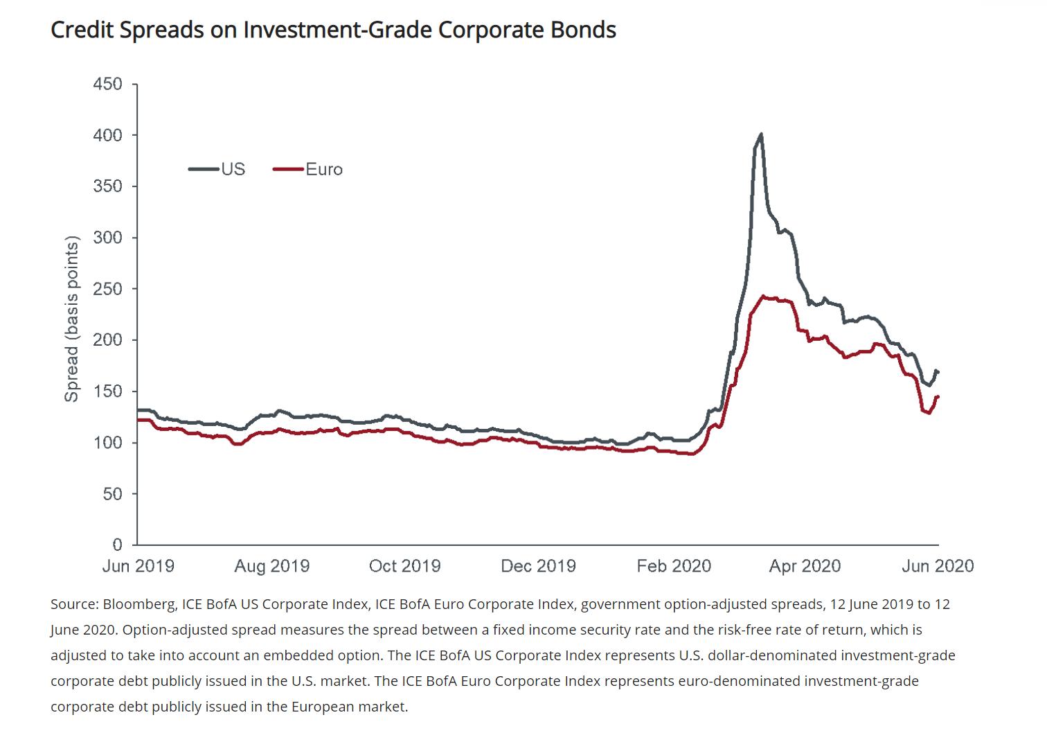 美资管巨头:基本面仍是信贷市场第一要素 看好短期投资级企业债