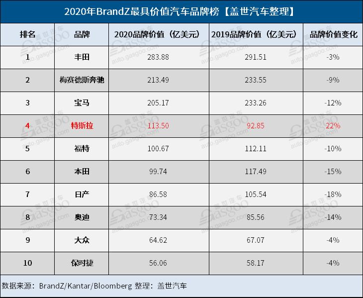 2020年BrandZ全球最具价值汽车品牌榜:丰田蝉联第一 特斯拉进步明显