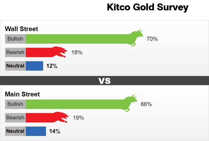 重要里程牌已抵达!Kitco黄金调查:金市看涨情绪高涨 但分析师同时发出一警告