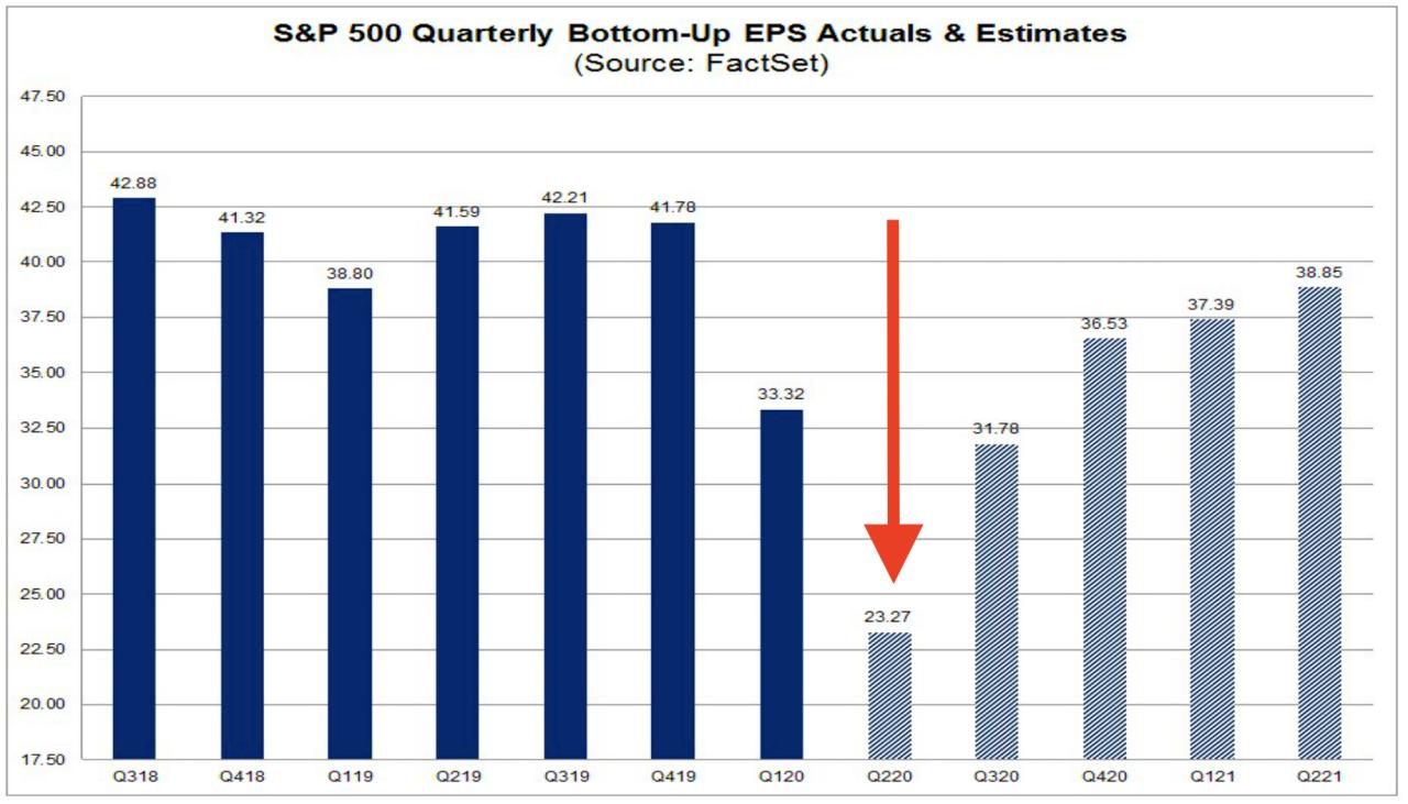 迎接爆雷!美股二季度或发布金融危机来最糟糕财报