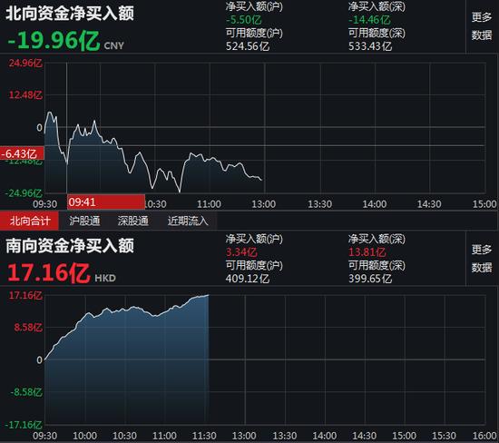 午评:北向资金净流出19.96亿元 沪股通净流出5.5亿元