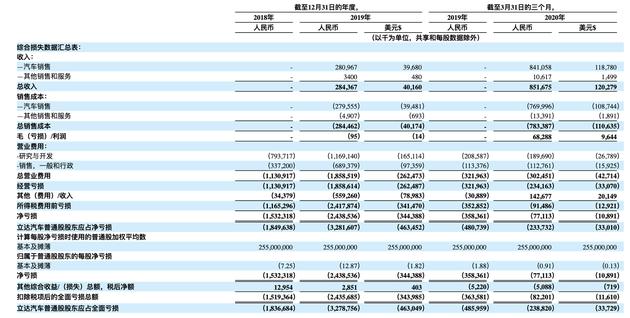 理想汽车向美国SEC提交招股书 在纳斯达克上市募资1亿美元