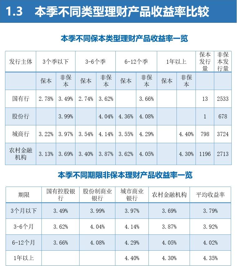 """二季度银行理财产品""""量增价跌"""",收益率跌至3.82%"""