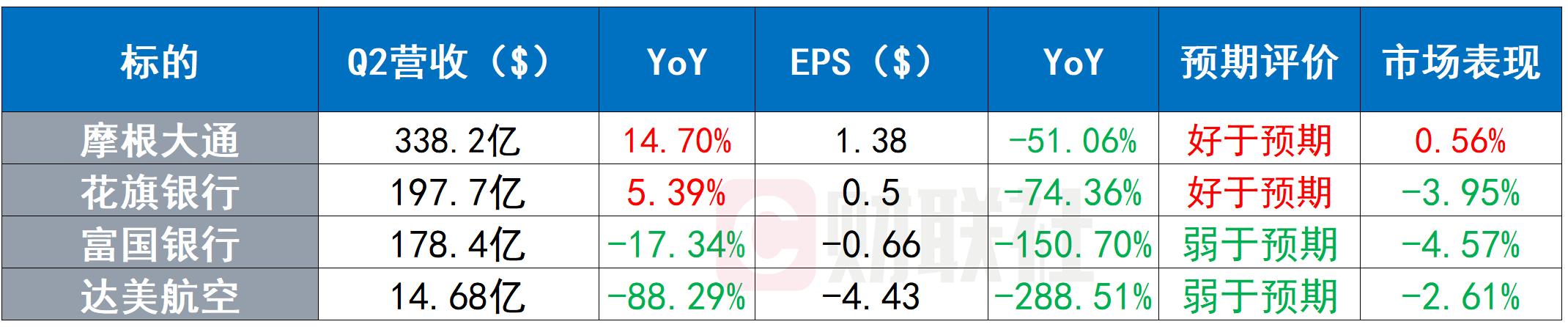 美股收盘:三大股指集体收涨 周期股获筹码青睐
