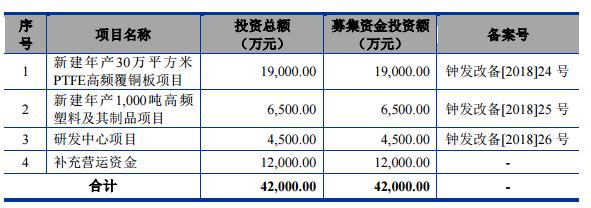 中英科技创业板发行上市获得受理 拟募集资金总额4.2亿元
