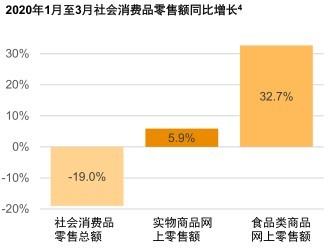 凤祥股份(09977):利好不断加身 线上方便食品及杂货销售增长