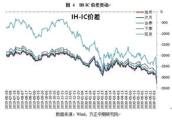 """股指期货:复苏与风险逻辑交织,""""震荡牛""""下半场仍乐观"""