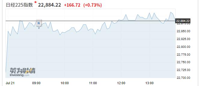 亚市资讯播报:市场风险情绪回暖 蚂蚁金服概念股大涨