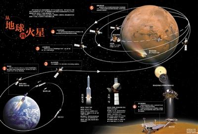 从地球到火星
