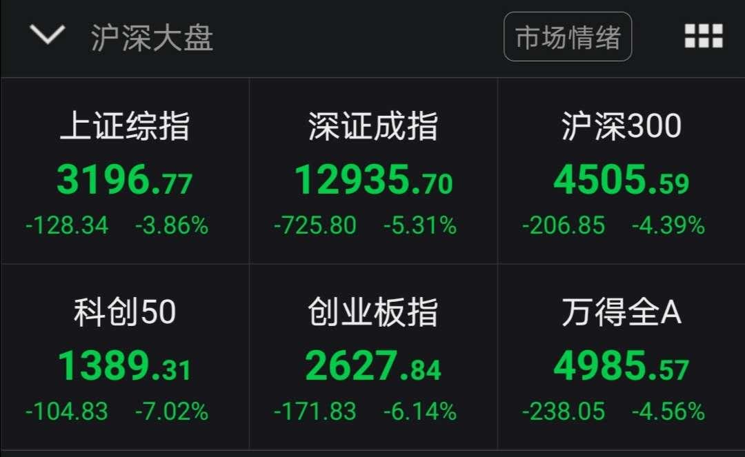 沪指失守3200点 创业板指跌逾6%