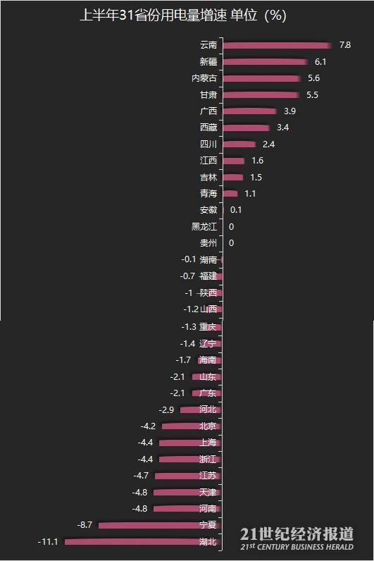 31省份上半年用电量恢复盘点:13地增速转正,云南增长7.8%排名第一