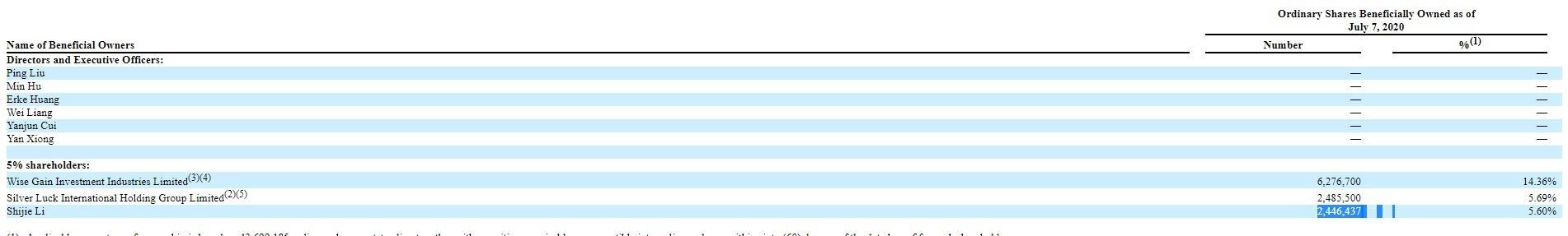 点牛金融(DNJR.US)2019年报:净亏损967.62万美元,营收同比下降四成