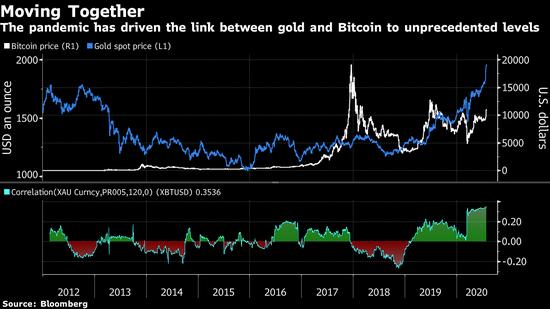 比特币和黄金关系更为紧密 受新冠避险需求推动