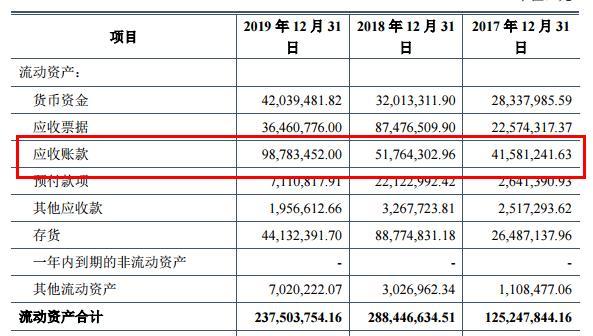 上海凯鑫IPO:应收账款回款额较大,供应商及客户较为集中,项目实施存风险