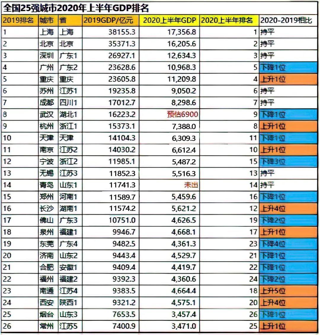2019gdp城市排名_中国城市GDP排名2019年排行榜:2019年GDP副省级城市排名