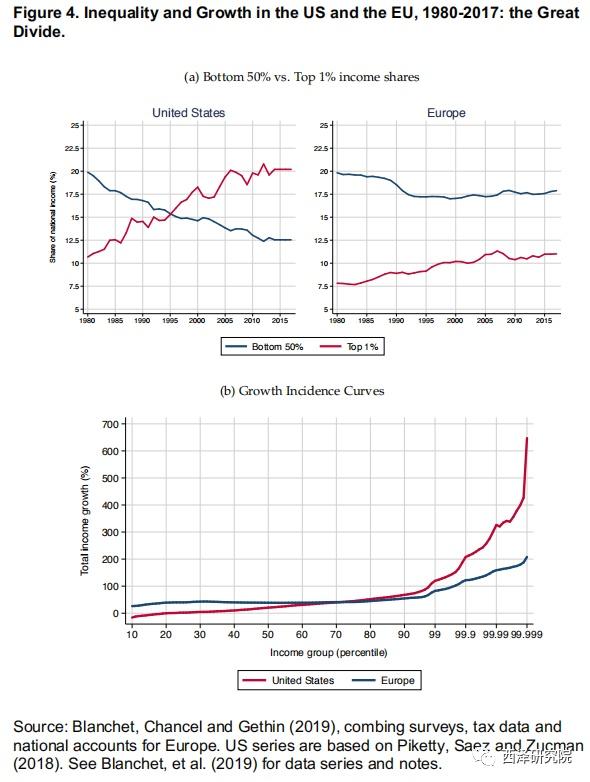 隐秘的角落:发达经济体不平等的十大事实