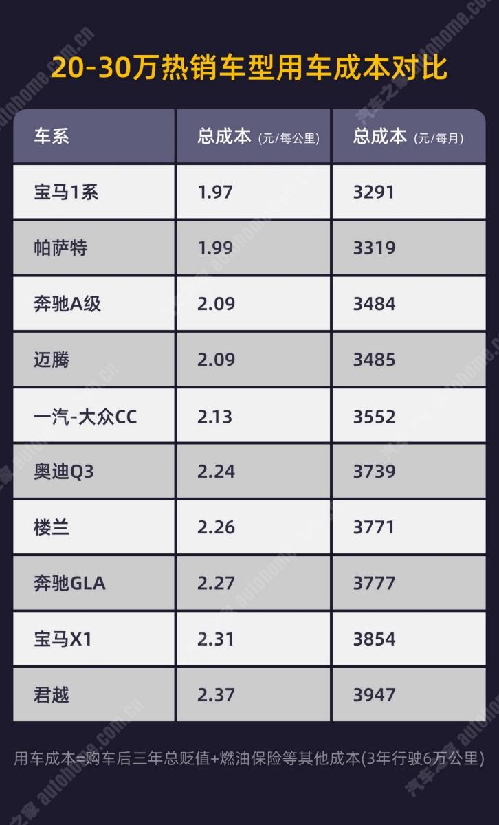 汽车之家重磅发布:《中国二手车交易数据精准运营分析报告(2020年上半年版)