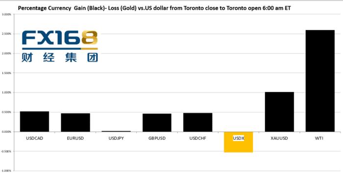 【汇市早知道】逐金潮火热 美国非农数据不佳 加拿大贸易逆差扩大