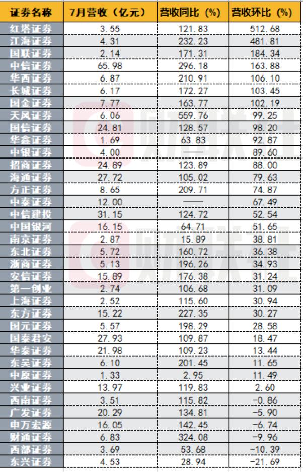 7月券商业绩迎高光时刻!中信净利超第二名1.6倍,东方证券大增43倍,16家环比增超1倍,看点十足