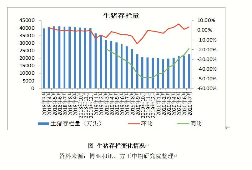 生猪:产能缓慢复苏 8月价格料维持高位运行