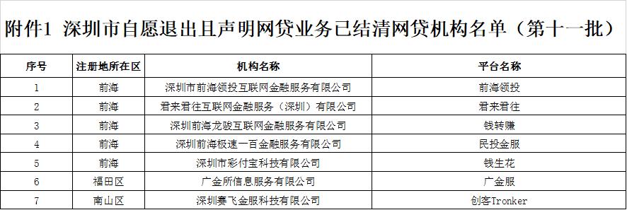 第十一批!深圳新增民投金服、广金服等7家P2P平台自愿退出