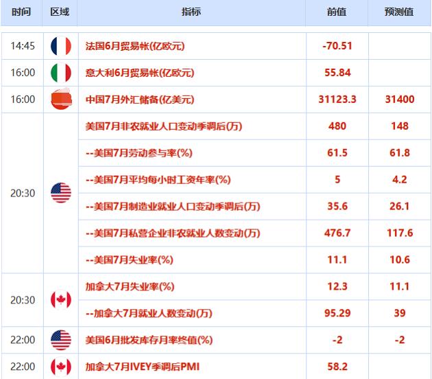 欧市盘前:全球贸易摩擦不断,黄金上涨动能依旧强劲,非农预测现较大分歧