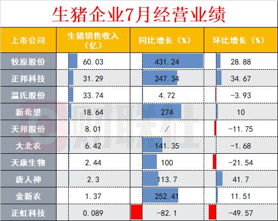 """猪企7月业绩亮眼,""""一哥""""狂飙431% 机构:猪价未来两年仍将维持高位"""