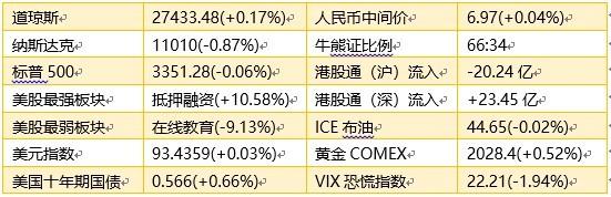 智通港股早知道��(8月10日) 关注国产替代类科技股波动 黄金白银或将继续上涨