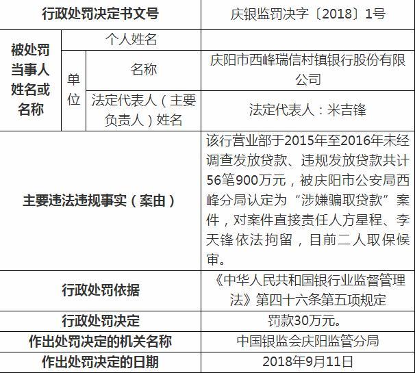 西峰瑞信村镇银行接7份罚单背后:营业部总经理私自签批贷款