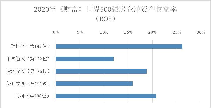 """碧桂园连续四年入选《财富》世界500强 展现公司强大的""""内循环""""体系"""