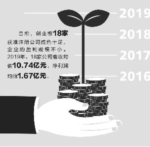 """创业板18家获准注册公司盈利能力""""杠杠滴"""""""