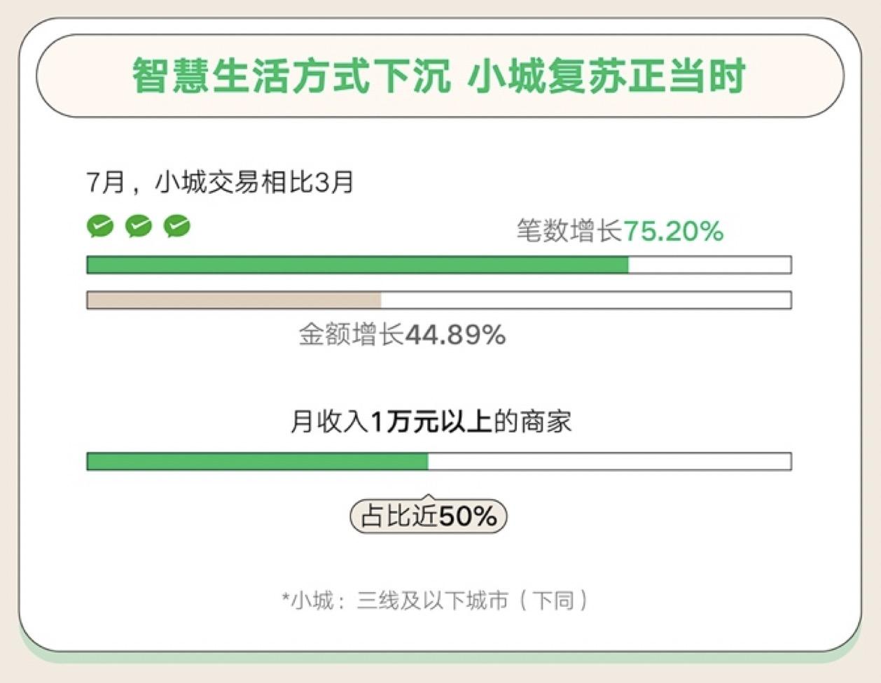 微信支付2020年《8.8智慧生活日消费数据报告》:深圳、广州、东莞、重庆夜经济最活跃