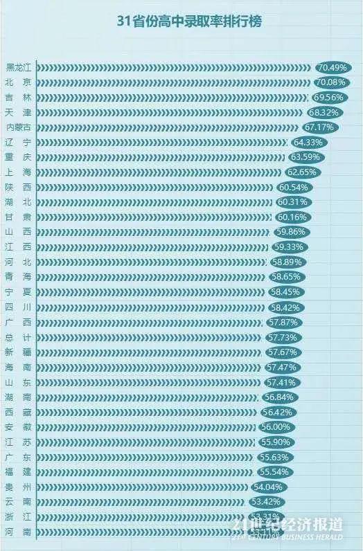 31省份高中录取率盘点:黑龙江、北京70%初中生升普高,13地低于全国平均水平