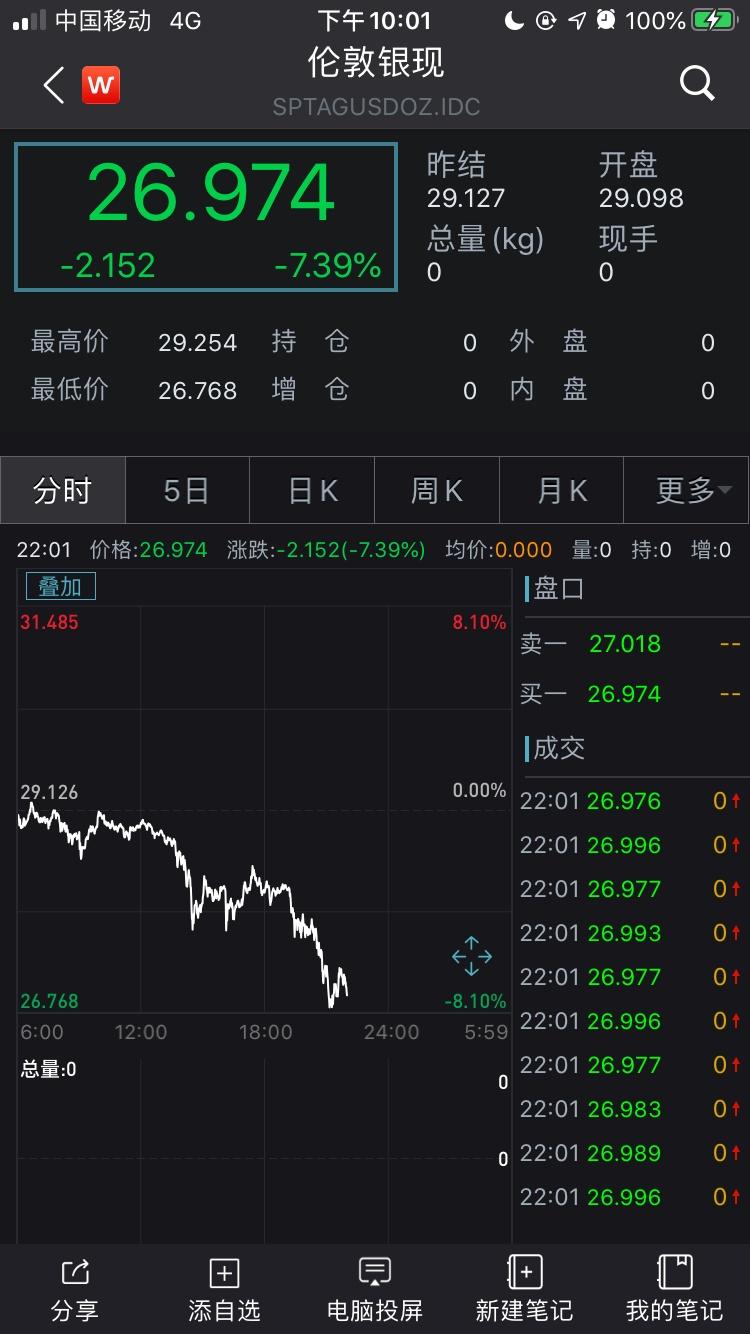 突发!黄金跌破1950美元/盎司,白银重挫7%