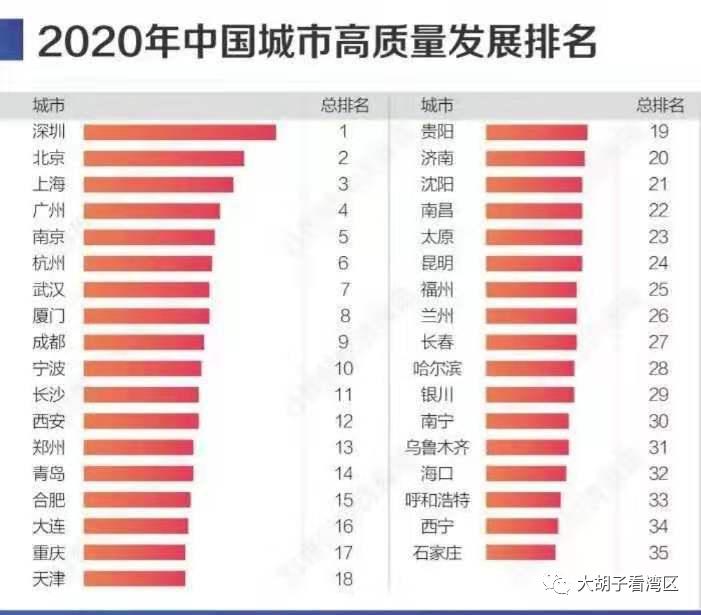 2020gdp深圳上半年_深圳各区gdp排名2020