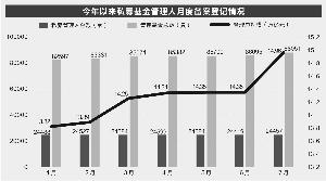 私募基金总规模近15万亿 证券类产品7月猛增4416亿