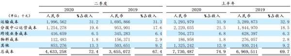 中通快递发布2020年第二季度业绩