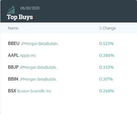 小摩Q2持仓总市值环比增长约21.8%,阿里巴巴(BABA.US)为第六大重仓股