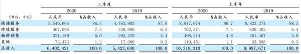 中通快递2020年第二季度营收64亿元,同比增加18% | 美通社