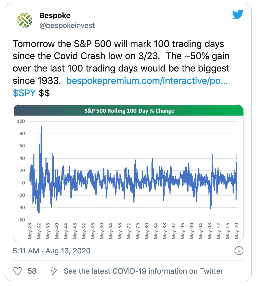 反弹力度近90年未见!美股创下最好一百天表现