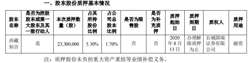 维信诺控股股东西藏知合质押2330万股用于融资 占所持股份5.30%
