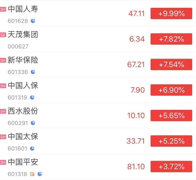 08.17丨保险股暴涨,国寿再涨停;微保营销行为违规被罚16万