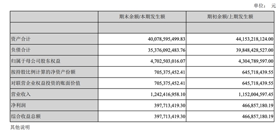 """首份民营银行半年报:新网银行增收不增利 资产'缩表"""""""